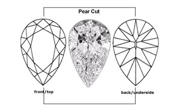 What Are The Classic Gemstone Cuts and Shapes?  Pt 2